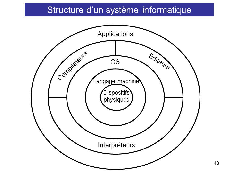 48 Dispositifs physiques OS Compilateurs Editeurs Applications Interpréteurs Langage machine Structure dun système informatique