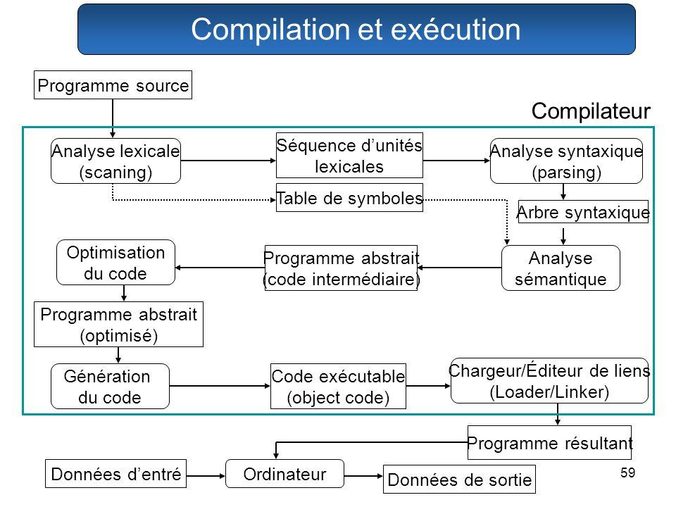 59 Données de sortie Données dentré Programme résultant Programme abstrait (optimisé) Arbre syntaxique Table de symboles Programme source Optimisation