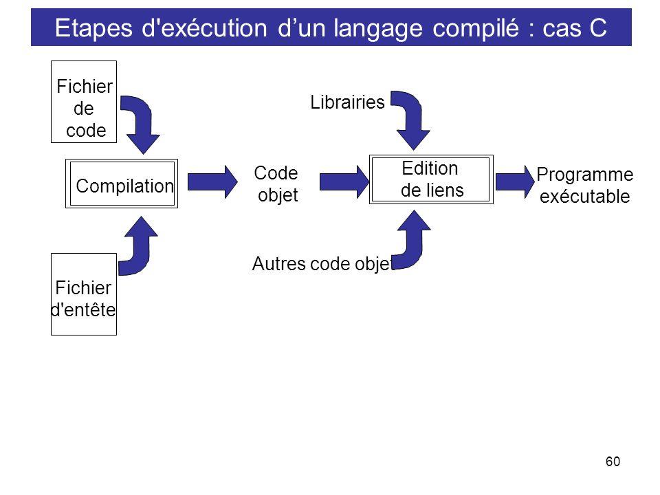 60 Compilation Fichier de code Fichier d'entête Code objet Edition de liens Autres code objet Librairies Programme exécutable Etapes d'exécution dun l