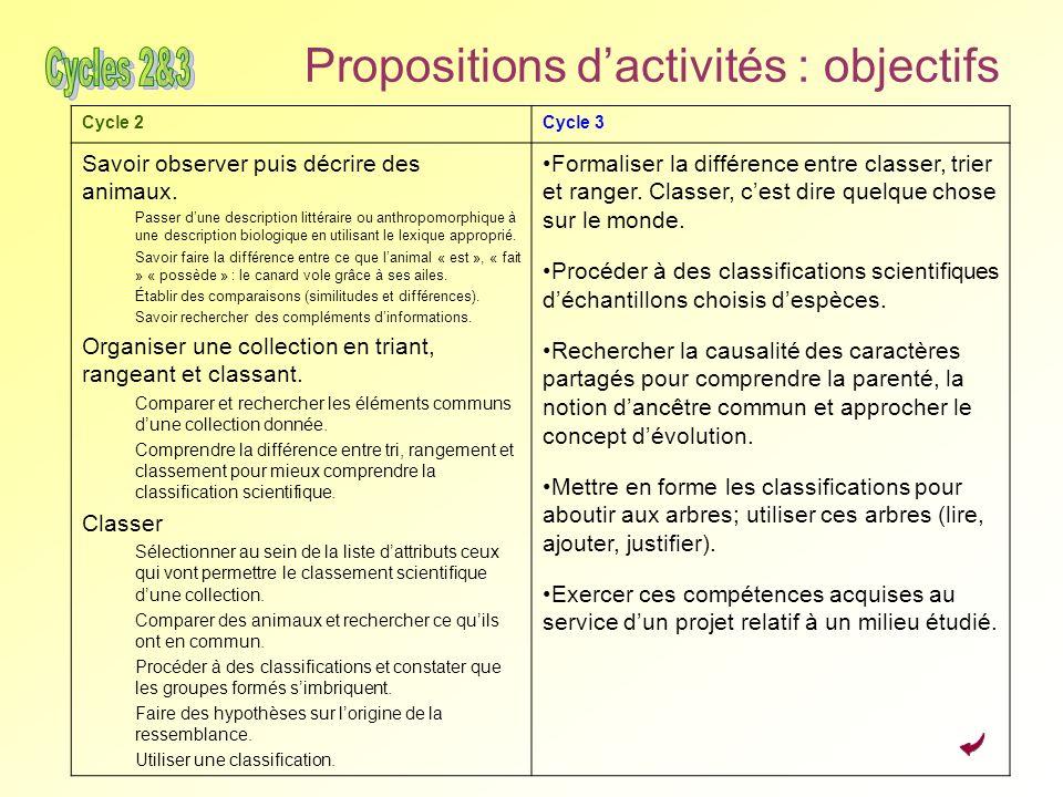 Propositions dactivités : objectifs Cycle 2Cycle 3 Savoir observer puis décrire des animaux. Passer dune description littéraire ou anthropomorphique à