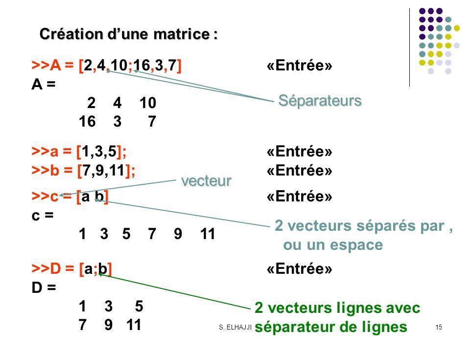 S. ELHAJJI15 Création dune matrice : >>A = [2,4,10;16,3,7]«Entrée» A = 2 4 10 16 3 7 >>a = [1,3,5];«Entrée» >>b = [7,9,11];«Entrée» >>c = [a b]«Entrée