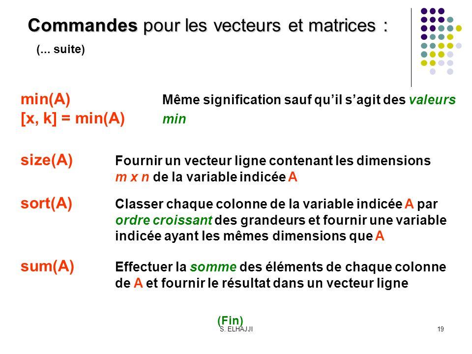 S. ELHAJJI19 (... suite) min(A) Même signification sauf quil sagit des valeurs [x, k] = min(A) min size(A) Fournir un vecteur ligne contenant les dime
