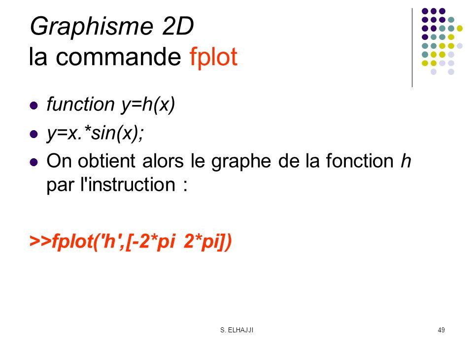 S. ELHAJJI49 Graphisme 2D la commande fplot function y=h(x) y=x.*sin(x); On obtient alors le graphe de la fonction h par l'instruction : >>fplot('h',[
