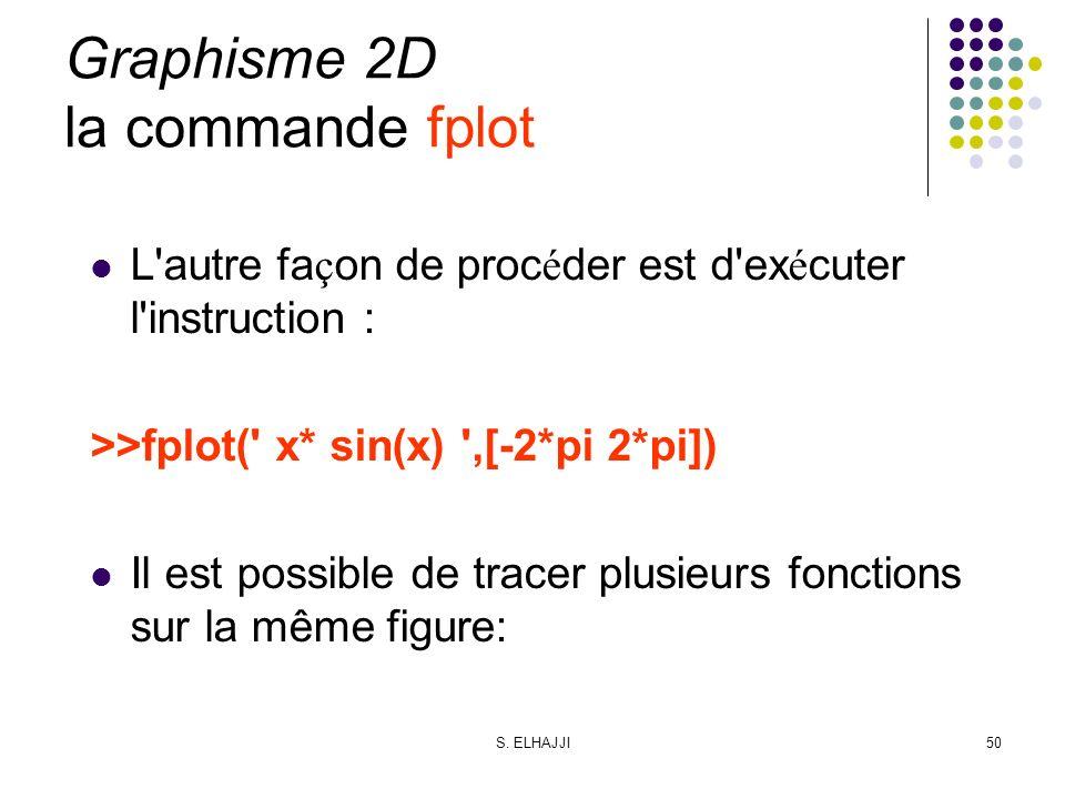 S. ELHAJJI50 Graphisme 2D la commande fplot L'autre fa ç on de proc é der est d'ex é cuter l'instruction : >>fplot(' x* sin(x) ',[-2*pi 2*pi]) Il est