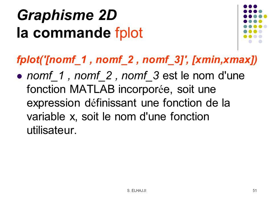 S. ELHAJJI51 Graphisme 2D la commande fplot fplot('[nomf_1, nomf_2, nomf_3]', [xmin,xmax]) nomf_1, nomf_2, nomf_3 est le nom d'une fonction MATLAB inc