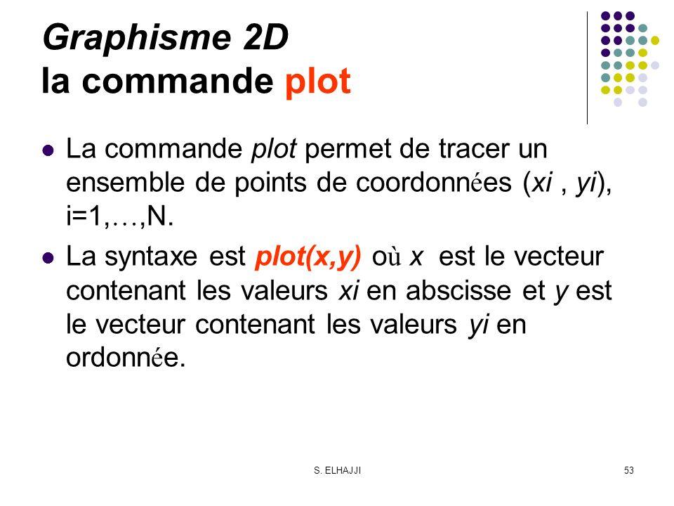 S. ELHAJJI53 Graphisme 2D la commande plot La commande plot permet de tracer un ensemble de points de coordonn é es (xi, yi), i=1, …,N. La syntaxe est