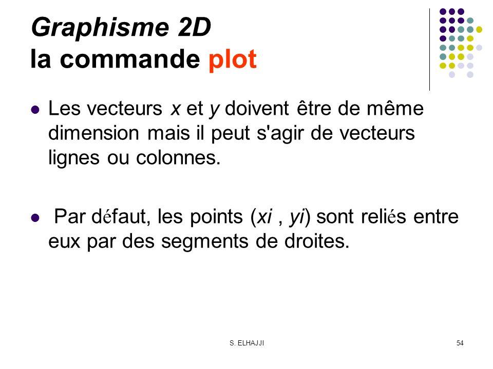 S. ELHAJJI54 Graphisme 2D la commande plot Les vecteurs x et y doivent être de même dimension mais il peut s'agir de vecteurs lignes ou colonnes. Par