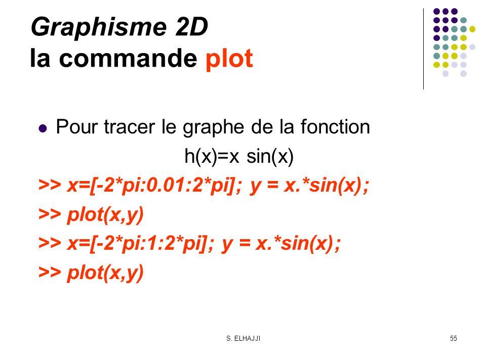 S. ELHAJJI55 Graphisme 2D la commande plot Pour tracer le graphe de la fonction h(x)=x sin(x) >> x=[-2*pi:0.01:2*pi]; y = x.*sin(x); >> plot(x,y) >> x