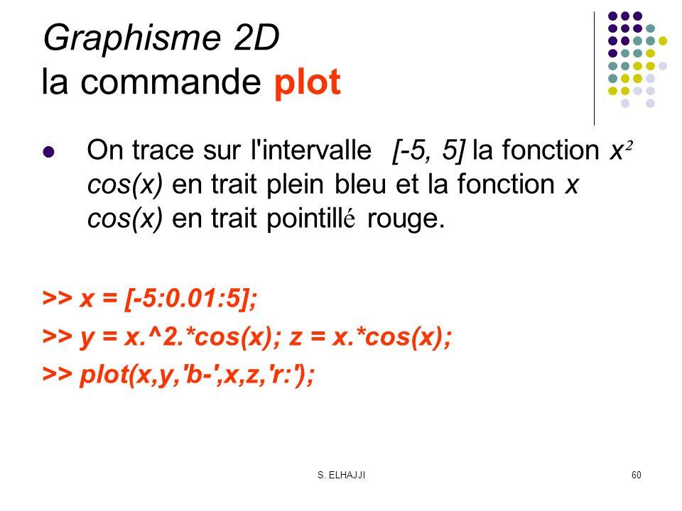 S. ELHAJJI60 Graphisme 2D la commande plot On trace sur l'intervalle [-5, 5] la fonction x ² cos(x) en trait plein bleu et la fonction x cos(x) en tra