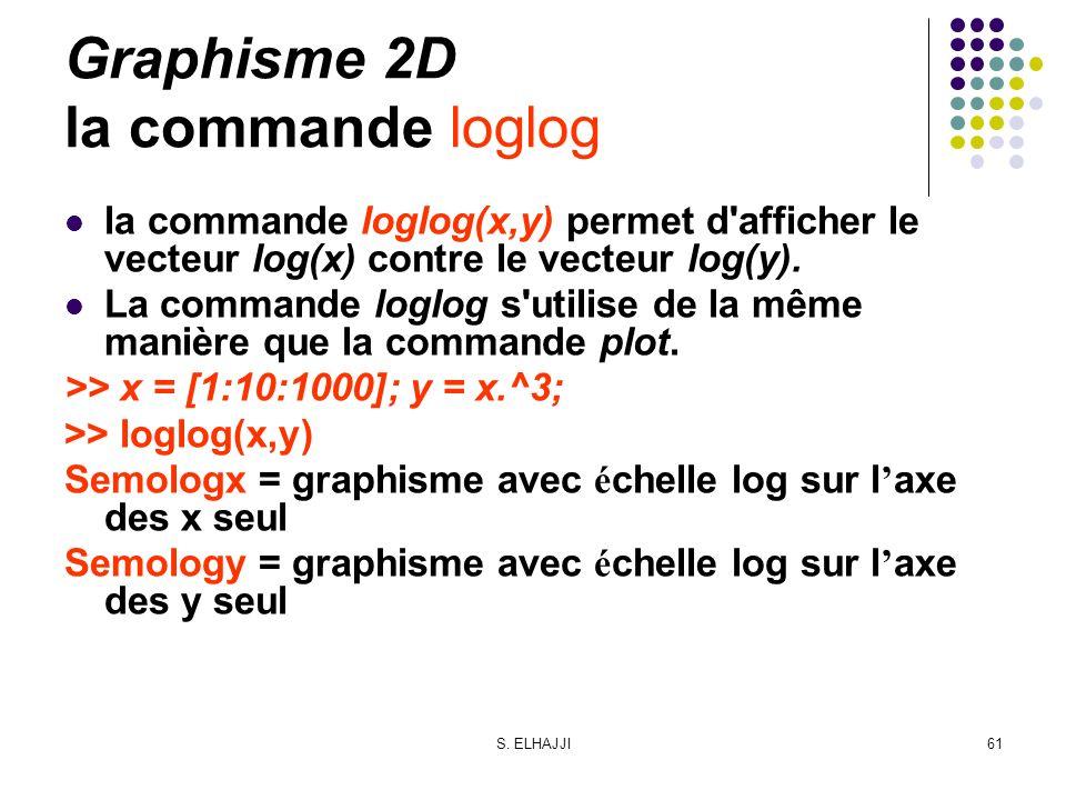 S. ELHAJJI61 Graphisme 2D la commande loglog la commande loglog(x,y) permet d'afficher le vecteur log(x) contre le vecteur log(y). La commande loglog