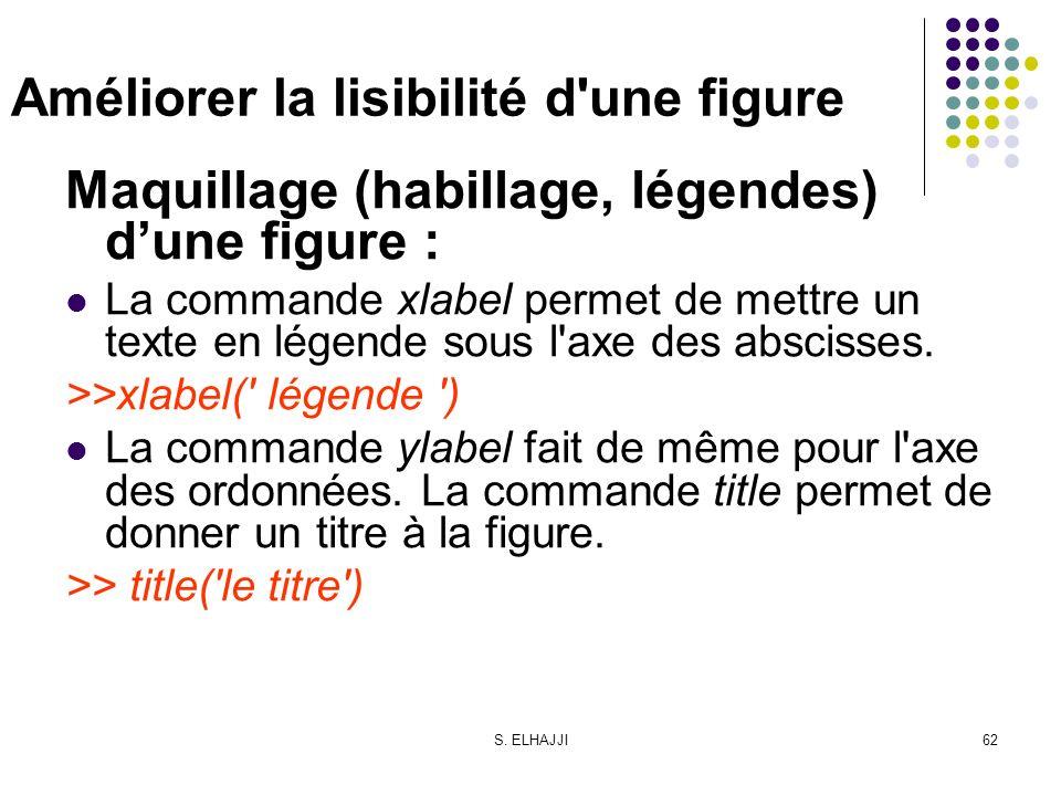 S. ELHAJJI62 Améliorer la lisibilité d'une figure Maquillage (habillage, légendes) dune figure : La commande xlabel permet de mettre un texte en légen