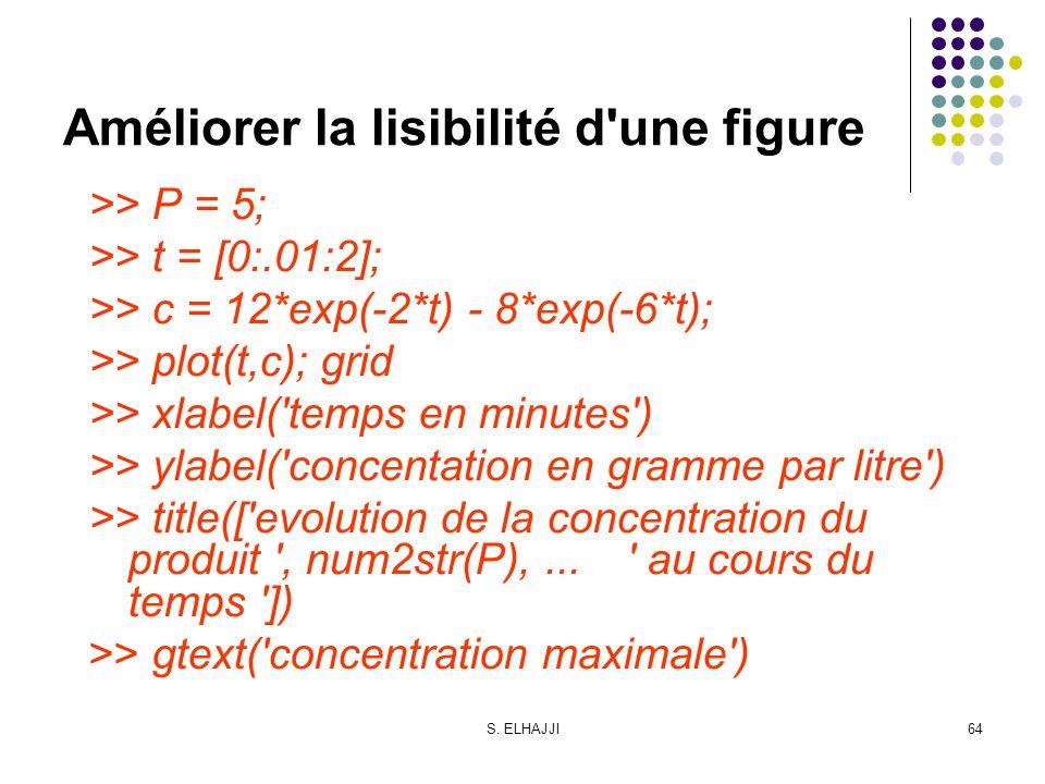 S. ELHAJJI64 Améliorer la lisibilité d'une figure >> P = 5; >> t = [0:.01:2]; >> c = 12*exp(-2*t) - 8*exp(-6*t); >> plot(t,c); grid >> xlabel('temps e