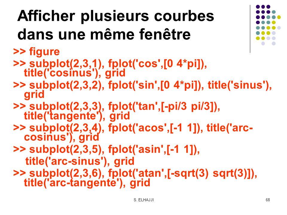 S. ELHAJJI68 Afficher plusieurs courbes dans une même fenêtre >> figure >> subplot(2,3,1), fplot('cos',[0 4*pi]), title('cosinus'), grid >> subplot(2,
