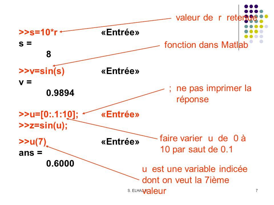 S. ELHAJJI7 >>u(7)«Entrée» ans = 0.6000 fonction dans Matlab ; ne pas imprimer la réponse faire varier u de 0 à 10 par saut de 0.1 u est une variable