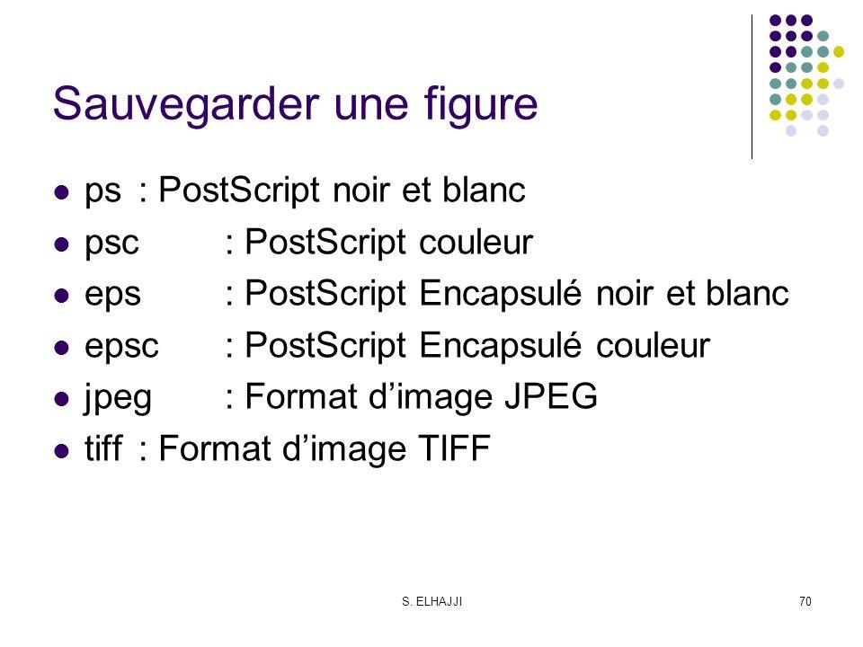 S. ELHAJJI70 Sauvegarder une figure ps: PostScript noir et blanc psc: PostScript couleur eps: PostScript Encapsulé noir et blanc epsc: PostScript Enca