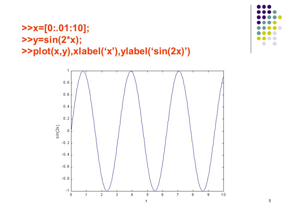 S. ELHAJJI8 >>x=[0:.01:10]; >>y=sin(2*x); >>plot(x,y),xlabel(x),ylabel(sin(2x))