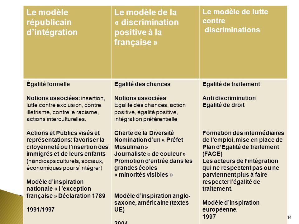 Le modèle républicain dintégration Le modèle de la « discrimination positive à la française » Le modèle de lutte contre discriminations Égalité formel