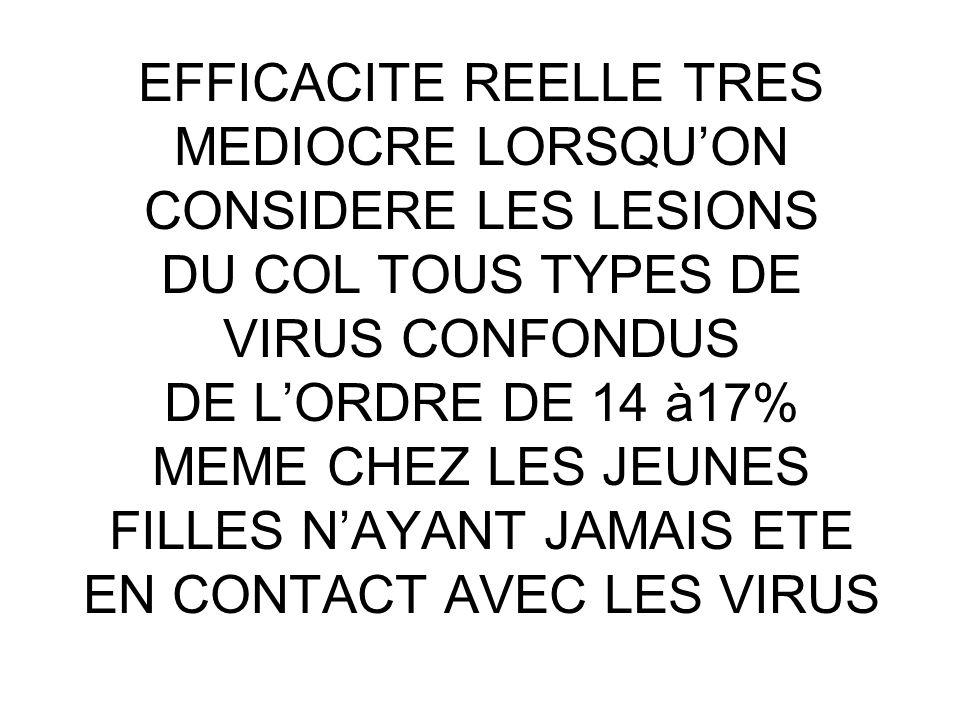 EFFICACITE REELLE TRES MEDIOCRE LORSQUON CONSIDERE LES LESIONS DU COL TOUS TYPES DE VIRUS CONFONDUS DE LORDRE DE 14 à17% MEME CHEZ LES JEUNES FILLES N