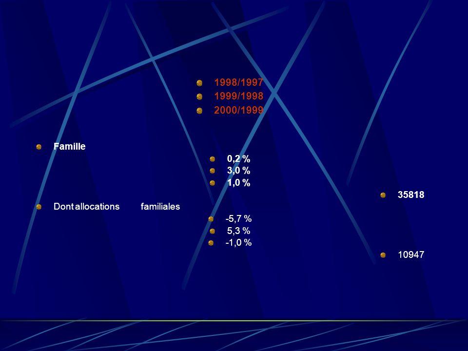 1998/1997 1999/1998 2000/1999 Accidents du travail 0,1 % 2,1 % 2,9 % 6447 Dont indemnités journalières 5,1 % 6,9 % 8,3 % 1882