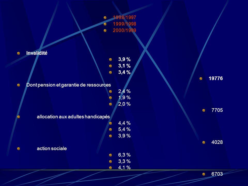 1998/1997 1999/1998 2000/1999 Chômage 1,7 % 1,0 % -1,6 % 25248 Dont indemnités de chômage 3,1 % 1,9 % -1,1 %