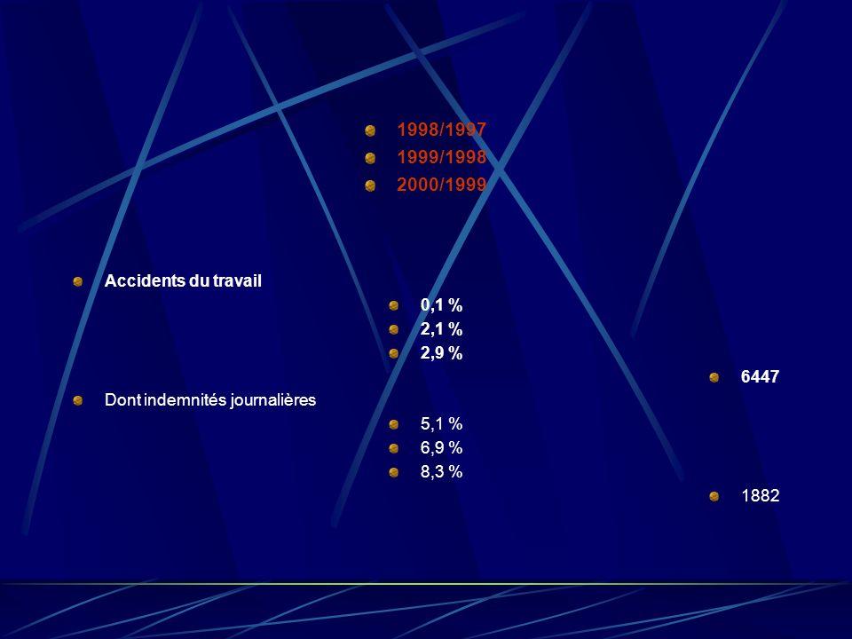 1998/1997 1999/1998 2000/1999 Invalidité 3,9 % 3,1 % 3,4 % 19776 Dont pension et garantie de ressources 2,4 % 1,9 % 2,0 % 7705 allocation aux adultes handicapés 4,4 % 5,4 % 3,9 % 4028 action sociale 6,3 % 3,3 % 4,1 % 6703