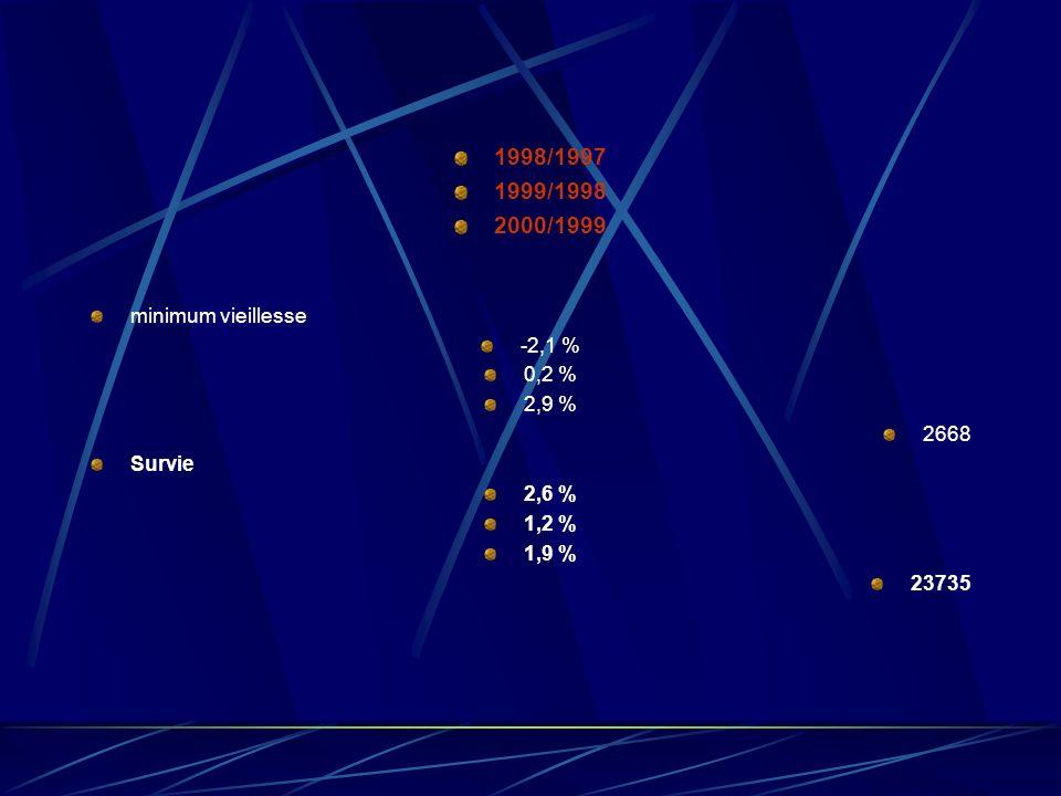 Taux de croissance des prestations de protection sociale en valeur et en % Taux de croissance des prestations de protection sociale en valeur et en % 1998/1997 1999/1998 2000/1999 Montants 2000 en millions d Euros Maladie 4,3 % 2,6% 5,2 % 109994 Dont prestations en espèces 4,7 % 5,2 % 6,0 % 7942 Soins de santé 4,2 % 2,4 % 5,1 % 101815