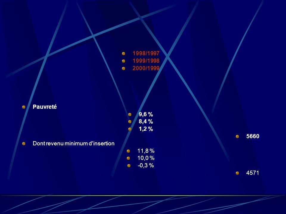 1998/1997 1999/1998 2000/1999 Pauvreté 9,6 % 8,4 % 1,2 % 5660 Dont revenu minimum d insertion 11,8 % 10,0 % -0,3 % 4571