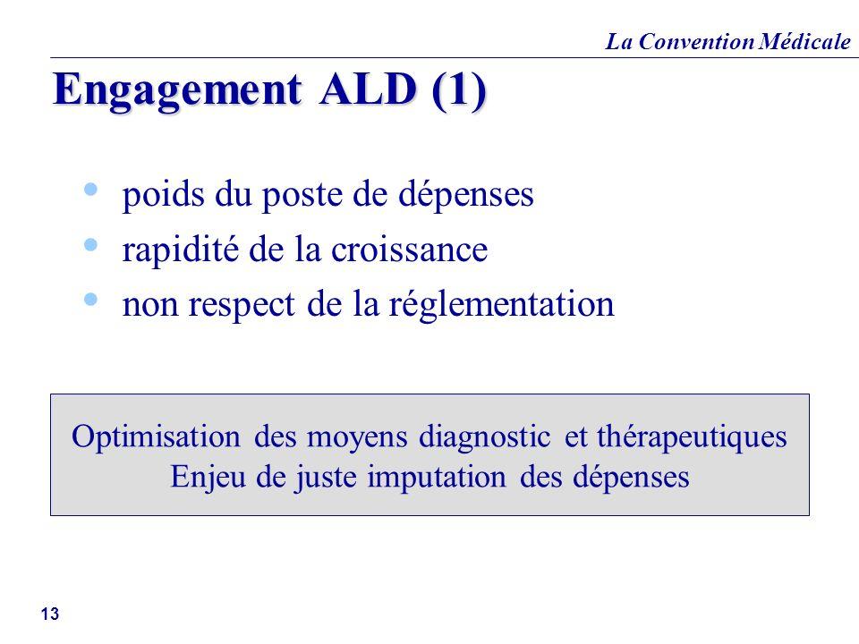 La Convention Médicale 13 Engagement ALD (1) poids du poste de dépenses rapidité de la croissance non respect de la réglementation Optimisation des mo
