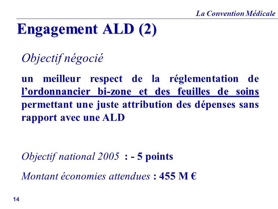 La Convention Médicale 14 Objectif négocié lordonnancier bi-zone et des feuilles de soins un meilleur respect de la réglementation de lordonnancier bi
