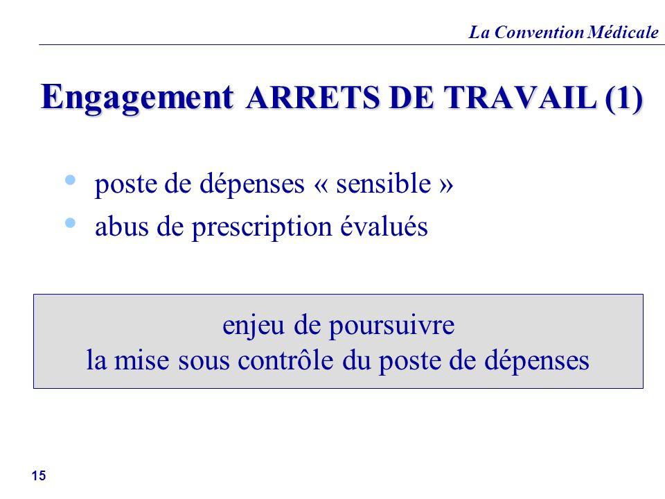 La Convention Médicale 15 Engagement ARRETS DE TRAVAIL (1) poste de dépenses « sensible » abus de prescription évalués enjeu de poursuivre la mise sou
