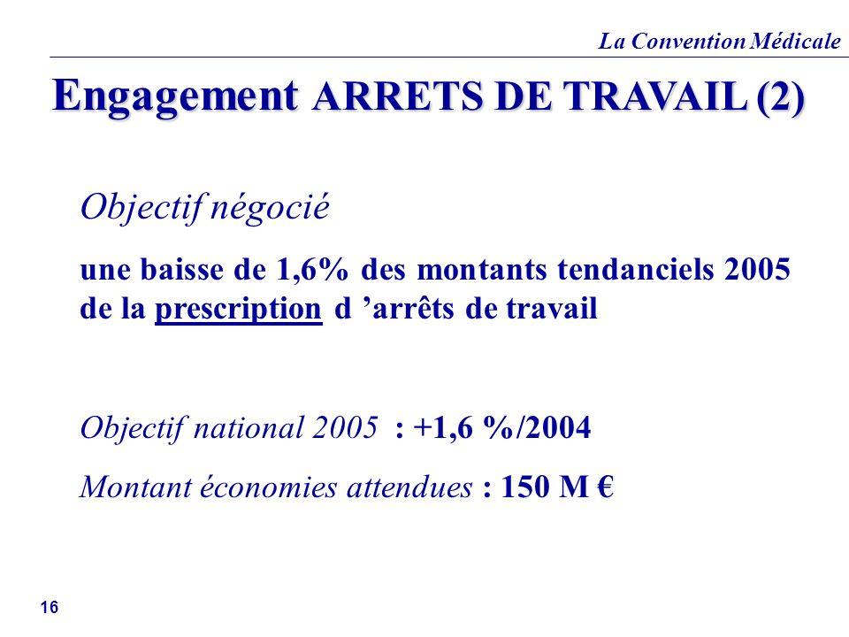 La Convention Médicale 16 Objectif négocié une baisse de 1,6% des montants tendanciels 2005 de la prescription d arrêts de travail Objectif national 2