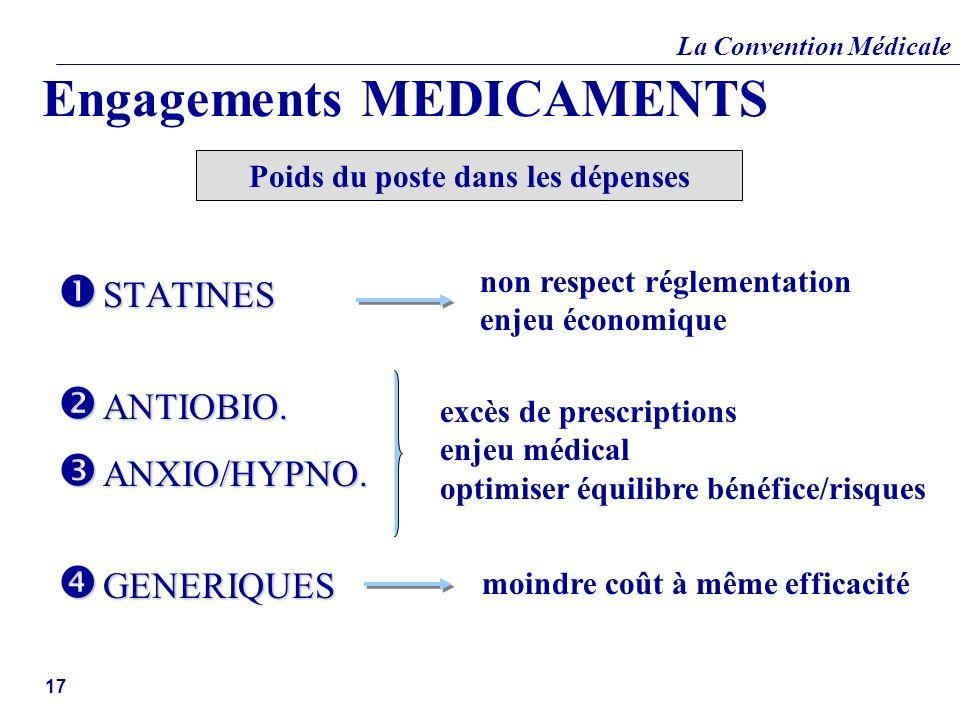 La Convention Médicale 17 Engagements MEDICAMENTS STATINES STATINES ANTIOBIO. ANTIOBIO. ANXIO/HYPNO. ANXIO/HYPNO. GENERIQUES GENERIQUES non respect ré