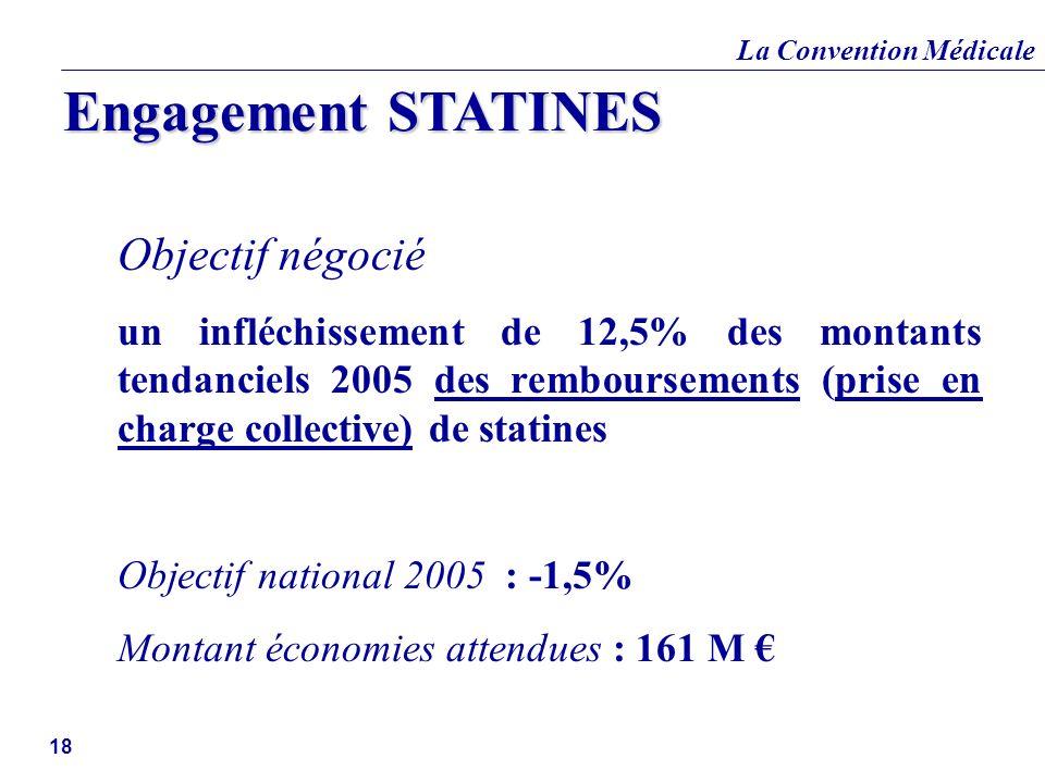 La Convention Médicale 18 Objectif négocié un infléchissement de 12,5% des montants tendanciels 2005 des remboursements (prise en charge collective) d