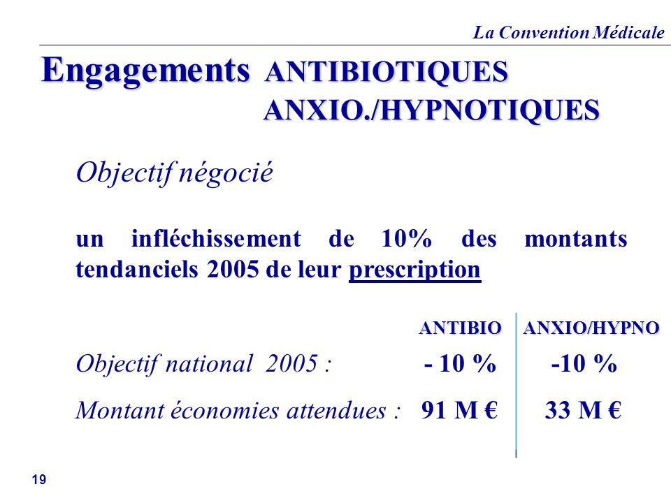 La Convention Médicale 19 Objectif négocié un infléchissement de 10% des montants tendanciels 2005 de leur prescription Objectif national 2005 : - 10