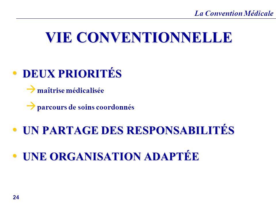 La Convention Médicale 24 VIE CONVENTIONNELLE DEUX PRIORITÉS DEUX PRIORITÉS maîtrise médicalisée parcours de soins coordonnés UN PARTAGE DES RESPONSAB