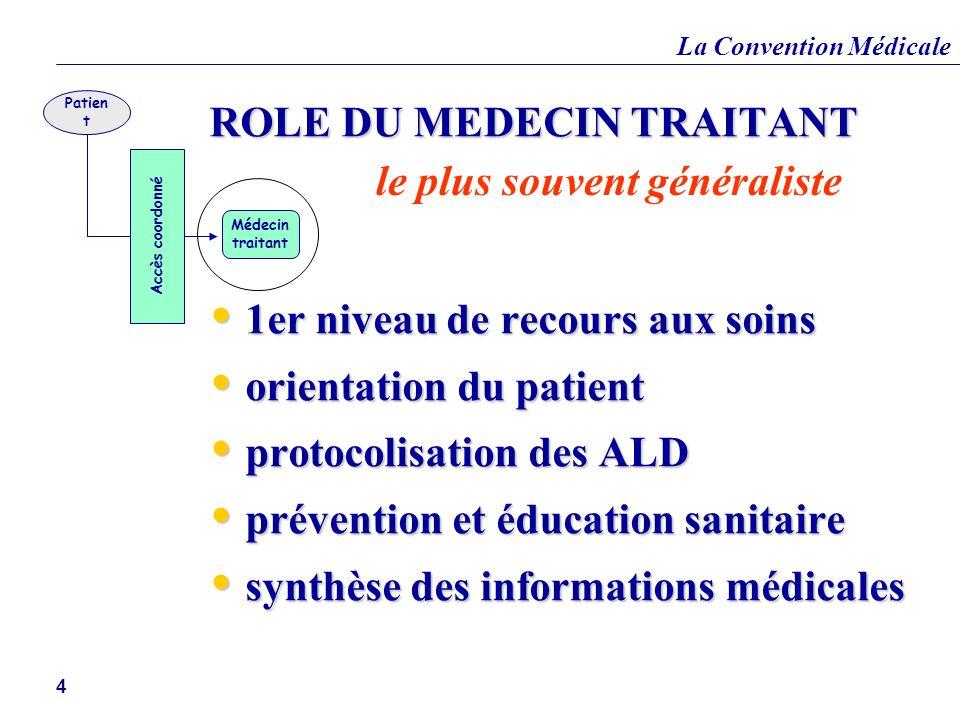La Convention Médicale 4 Accès coordonné Médecin traitant Patien t ROLE DU MEDECIN TRAITANT 1er niveau de recours aux soins 1er niveau de recours aux