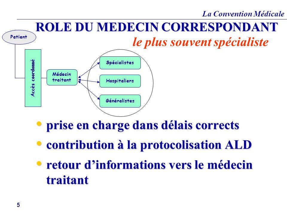 La Convention Médicale 5 ROLE DU MEDECIN CORRESPONDANT prise en charge dans délais corrects prise en charge dans délais corrects contribution à la pro