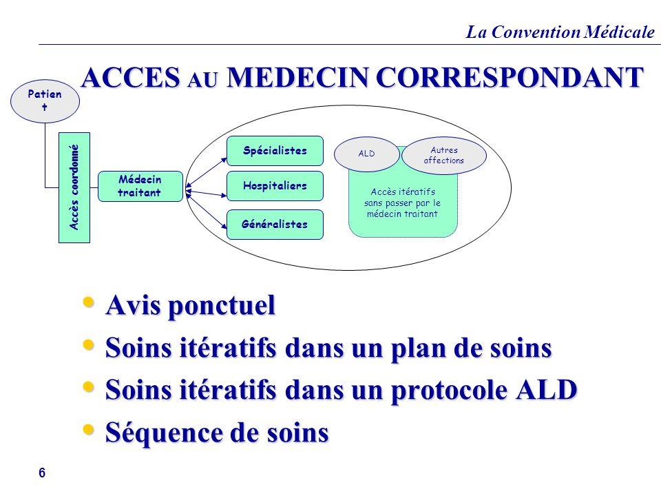 La Convention Médicale 6 ACCES AU MEDECIN CORRESPONDANT Avis ponctuel Avis ponctuel Soins itératifs dans un plan de soins Soins itératifs dans un plan