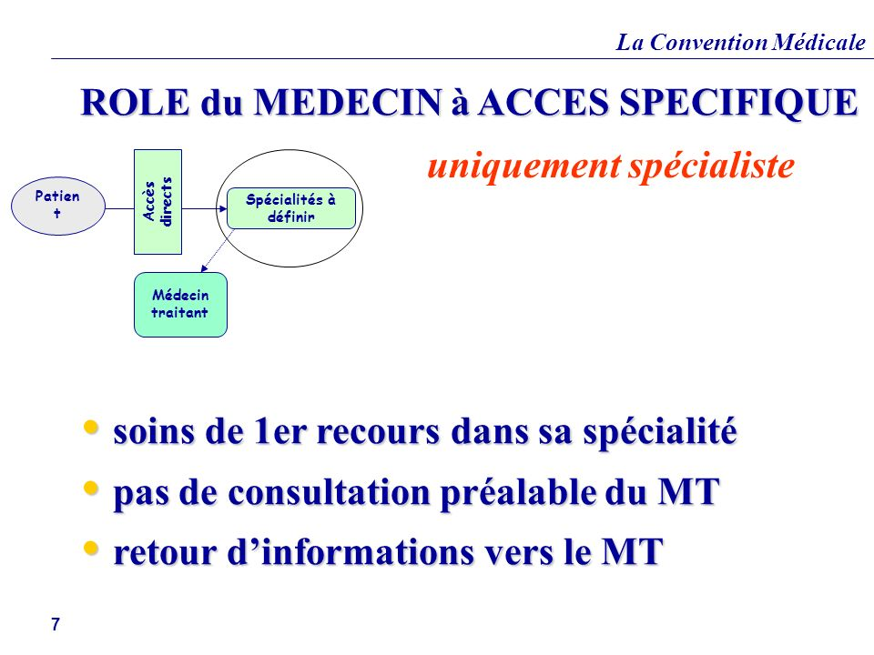 La Convention Médicale 7 ROLE du MEDECIN à ACCES SPECIFIQUE soins de 1er recours dans sa spécialité soins de 1er recours dans sa spécialité pas de con