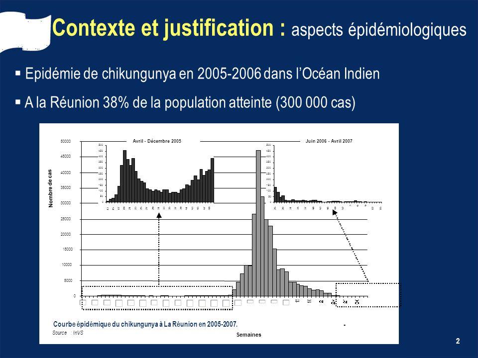 2 Contexte et justification : aspects épidémiologiques Epidémie de chikungunya en 2005-2006 dans lOcéan Indien A la Réunion 38% de la population attei