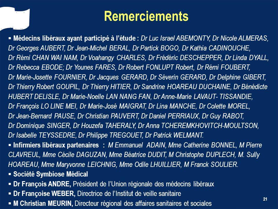 21 Remerciements Médecins libéraux ayant participé à létude : Dr Luc Israel ABEMONTY, Dr Nicole ALMERAS, Dr Georges AUBERT, Dr Jean-Michel BERAL, Dr P