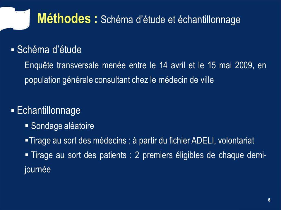 5 Méthodes : Schéma détude et échantillonnage Schéma détude Enquête transversale menée entre le 14 avril et le 15 mai 2009, en population générale con