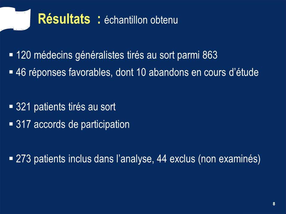 8 Résultats : échantillon obtenu 120 médecins généralistes tirés au sort parmi 863 46 réponses favorables, dont 10 abandons en cours détude 321 patien