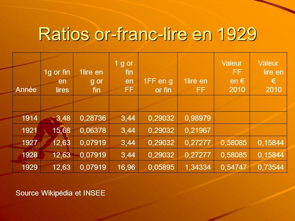 Ratios or-franc-lire en 1929 Année 1g or fin en lires 1lire en g or fin 1 g or fin en FF 1FF en g or fin 1lire en FF Valeur FF en 2010 Valeur lire en