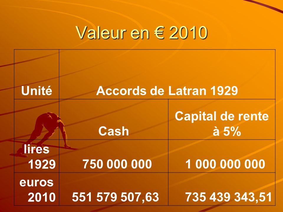 Valeur en 2010 UnitéAccords de Latran 1929 Cash Capital de rente à 5% lires 1929 750 000 000 1 000 000 000 euros 2010 551 579 507,63 735 439 343,51