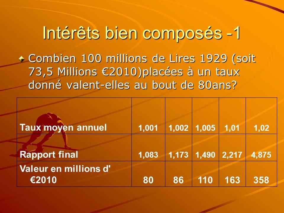 Intérêts bien composés -1 Combien 100 millions de Lires 1929 (soit 73,5 Millions 2010)placées à un taux donné valent-elles au bout de 80ans? Taux moye
