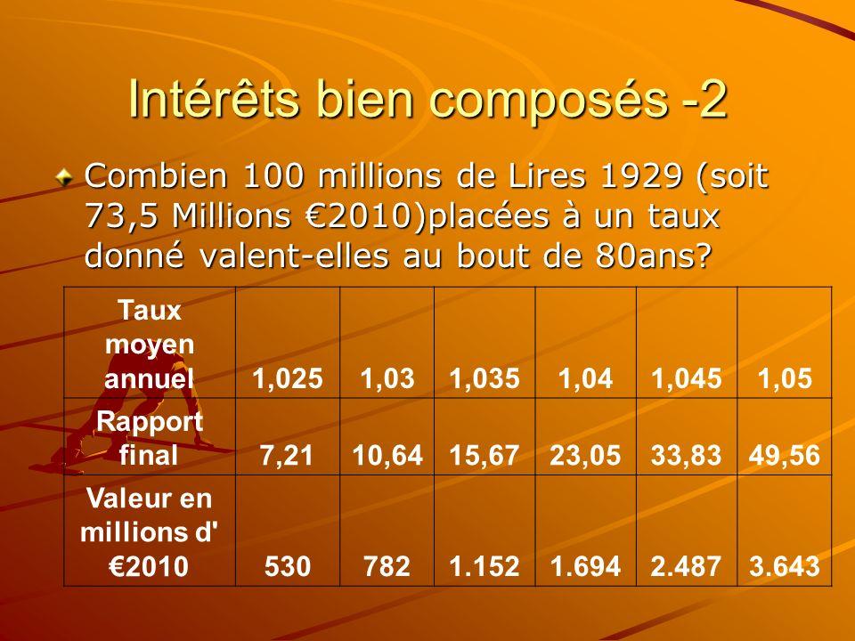 Intérêts bien composés -2 Combien 100 millions de Lires 1929 (soit 73,5 Millions 2010)placées à un taux donné valent-elles au bout de 80ans? Taux moye