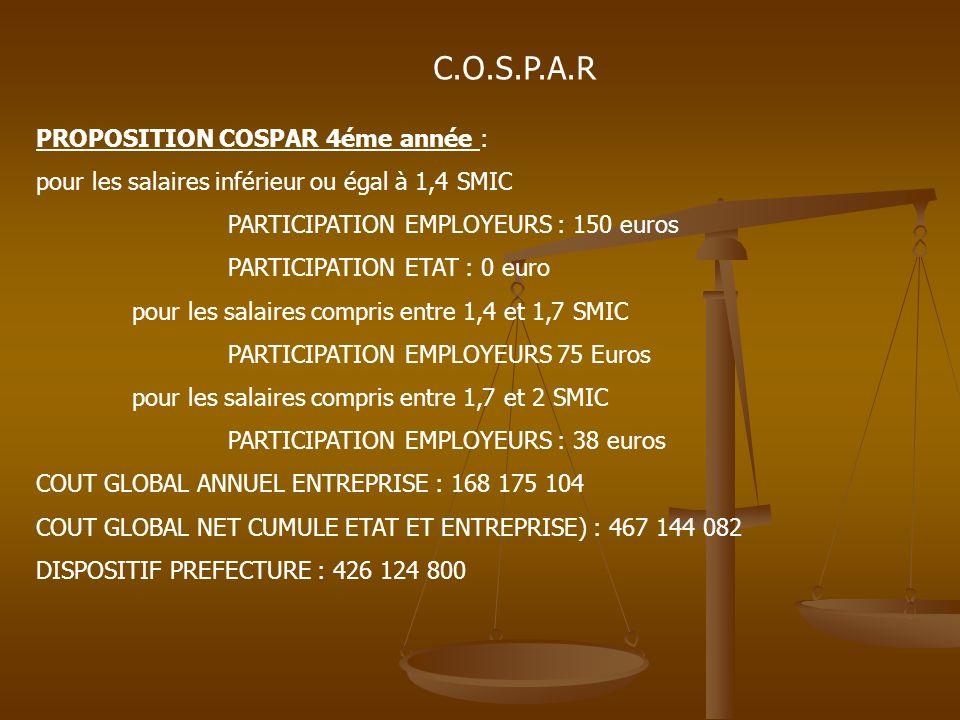 C.O.S.P.A.R PROPOSITION COSPAR 4éme année : pour les salaires inférieur ou égal à 1,4 SMIC PARTICIPATION EMPLOYEURS : 150 euros PARTICIPATION ETAT : 0 euro pour les salaires compris entre 1,4 et 1,7 SMIC PARTICIPATION EMPLOYEURS 75 Euros pour les salaires compris entre 1,7 et 2 SMIC PARTICIPATION EMPLOYEURS : 38 euros COUT GLOBAL ANNUEL ENTREPRISE : 168 175 104 COUT GLOBAL NET CUMULE ETAT ET ENTREPRISE) : 467 144 082 DISPOSITIF PREFECTURE : 426 124 800