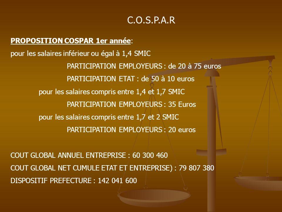 C.O.S.P.A.R PROPOSITION COSPAR 1er année: pour les salaires inférieur ou égal à 1,4 SMIC PARTICIPATION EMPLOYEURS : de 20 à 75 euros PARTICIPATION ETAT : de 50 à 10 euros pour les salaires compris entre 1,4 et 1,7 SMIC PARTICIPATION EMPLOYEURS : 35 Euros pour les salaires compris entre 1,7 et 2 SMIC PARTICIPATION EMPLOYEURS : 20 euros COUT GLOBAL ANNUEL ENTREPRISE : 60 300 460 COUT GLOBAL NET CUMULE ETAT ET ENTREPRISE) : 79 807 380 DISPOSITIF PREFECTURE : 142 041 600