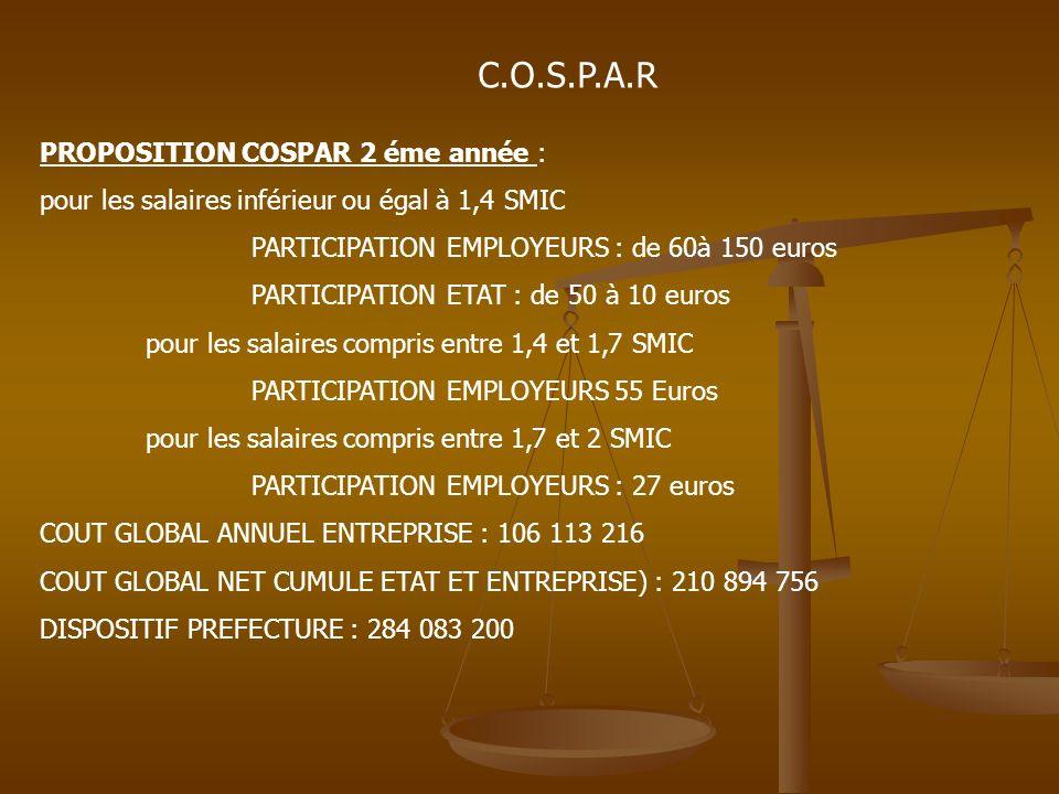 C.O.S.P.A.R PROPOSITION COSPAR 3 éme année : pour les salaires inférieur ou égal à 1,4 SMIC PARTICIPATION EMPLOYEURS : de 100 à 150 euros PARTICIPATION ETAT : de 50 à 10 euros pour les salaires compris entre 1,4 et 1,7 SMIC PARTICIPATION EMPLOYEURS 75 Euros pour les salaires compris entre 1,7 et 2 SMIC PARTICIPATION EMPLOYEURS : 38 euros COUT GLOBAL ANNUEL ENTREPRISE : 138 022 542 COUT GLOBAL NET CUMULE ETAT ET ENTREPRISE) : 350 998 478 DISPOSITIF PREFECTURE : 426 124 800